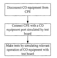 A METHOD OF TESTING DIGITAL SUBSCIBER LINE BROADBAND SERVICE