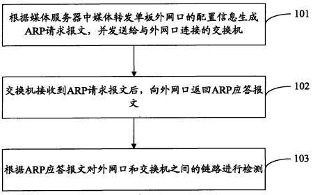基于ARP协议的链路检测方法和系统