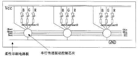 内嵌串行驱动控制芯片的柔性灯带