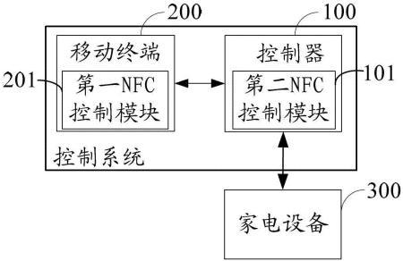 家电设备的控制系统及空调器系统