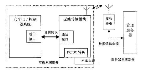 汽车电子控制信息无线管理系统