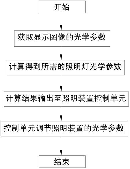 调节环境照明装置的方法及系统
