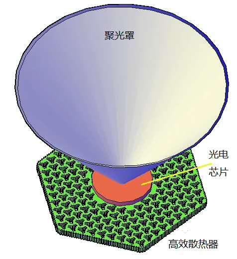太阳能芯片高效散热器