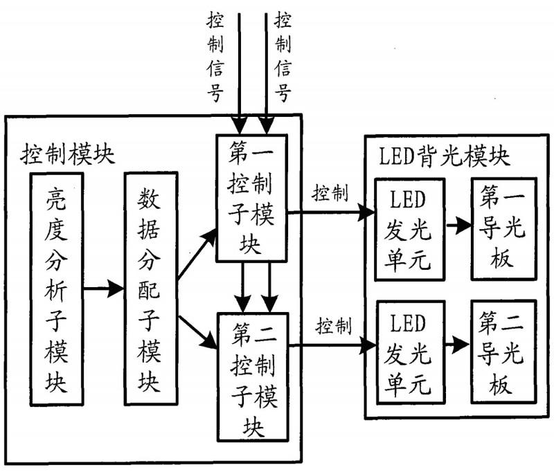 一种液晶显示屏的LED背光控制系统