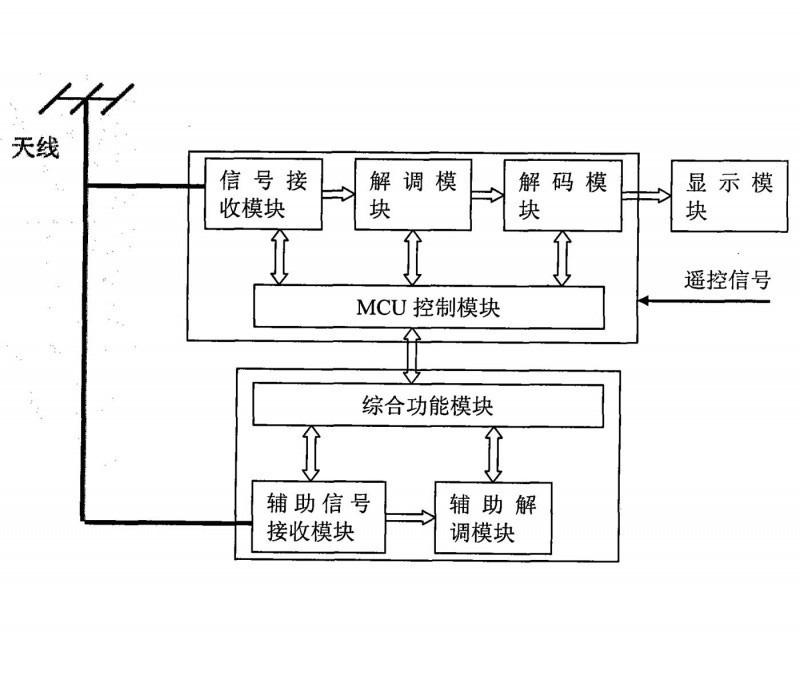 一种实现电视节目信息自动检索的数字电视接收系统