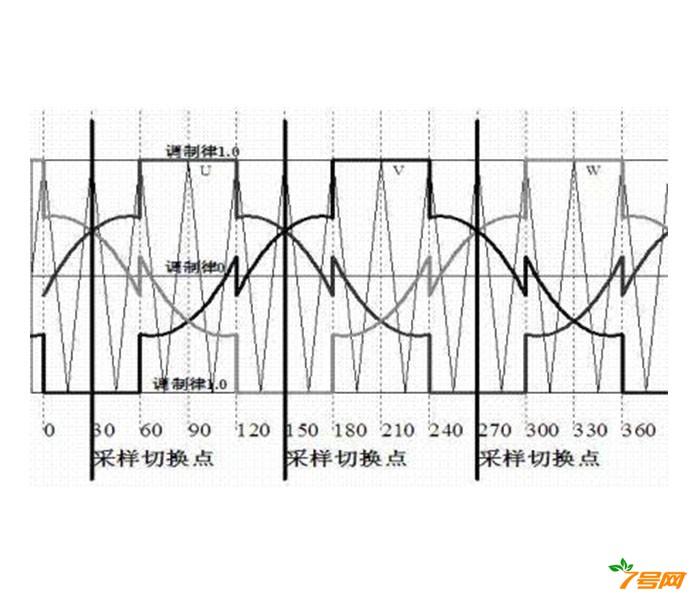 一种无传感器正弦直流变频电流采样方法