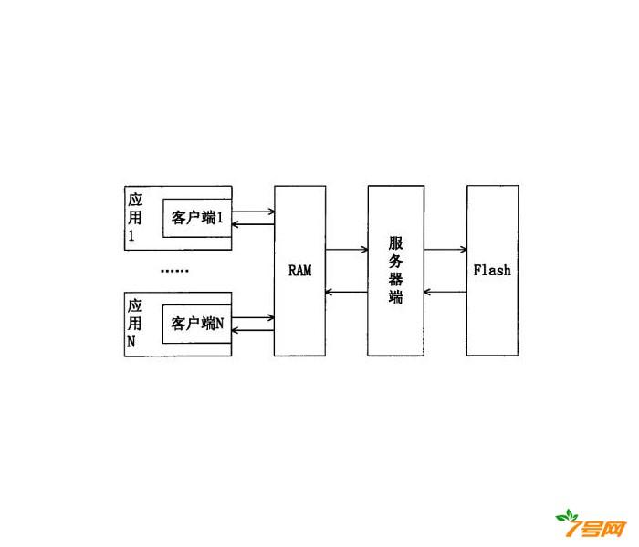 一种客户端/服务器结构的异步配置信息管理方法及系统