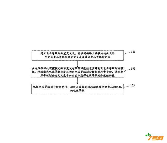 移动终端电池电压等级划分的实现方法及该移动终端
