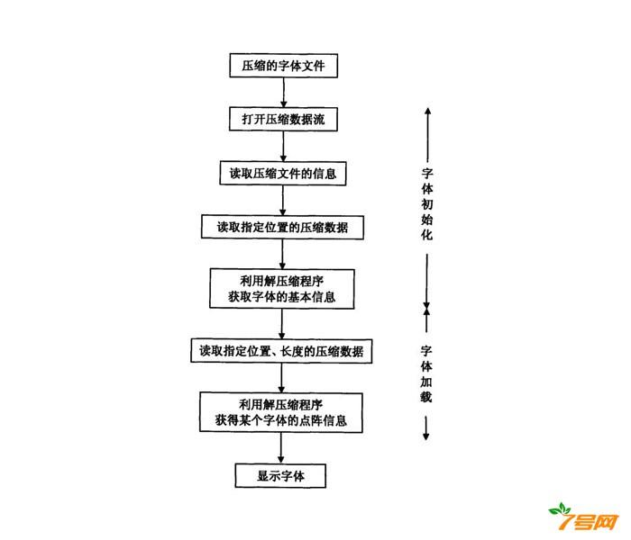 一种移动终端系统的字库管理方法