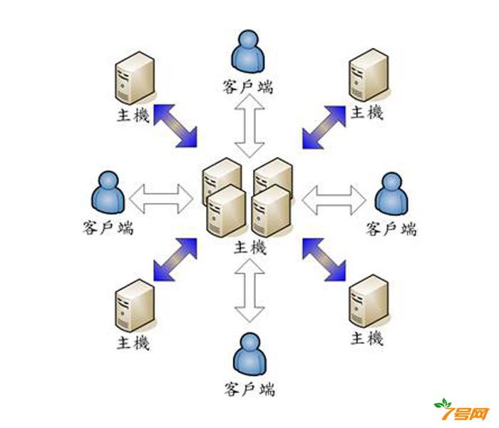 传输资源配置方法